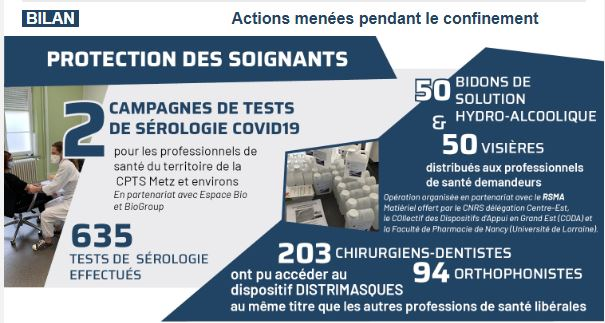 actions CPTS Metz Crise COVID