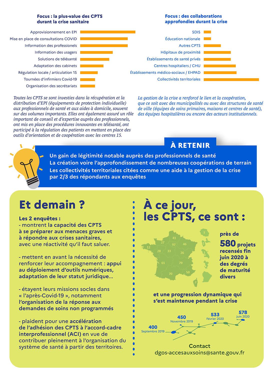 Bilan action des CPTS 2